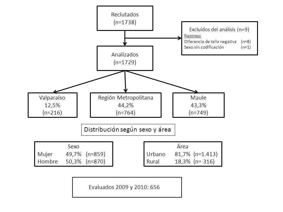 Reclutados (n=1738) Analizados (n=1729) Excluidos del análisis (n=9) Razones; Diferencia de talla negativa (n=8) Sexo sin codificación(n=1) Valparaíso 12,5% (n=216) Maule 43,3% (n=749) Región Metropolitana 44,2% (n=764) Sexo Mujer49,7% (n=859) Hombre50,3% (n=870) Área Urbano81,7% (n=1.413) Rural 18,3% (n= 316) Distribución según sexo y área Evaluados 2009 y 2010: 656