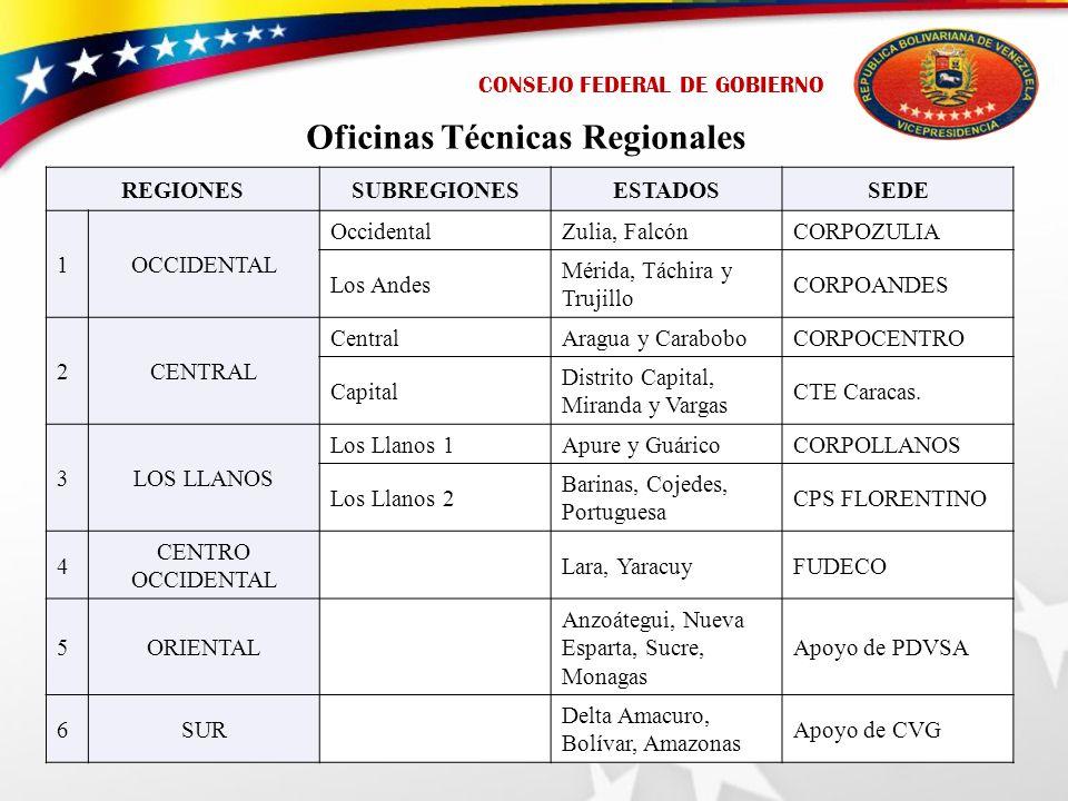 CONSEJO FEDERAL DE GOBIERNO Oficinas Técnicas Regionales REGIONESSUBREGIONESESTADOSSEDE 1OCCIDENTAL OccidentalZulia, FalcónCORPOZULIA Los Andes Mérida, Táchira y Trujillo CORPOANDES 2CENTRAL CentralAragua y CaraboboCORPOCENTRO Capital Distrito Capital, Miranda y Vargas CTE Caracas.