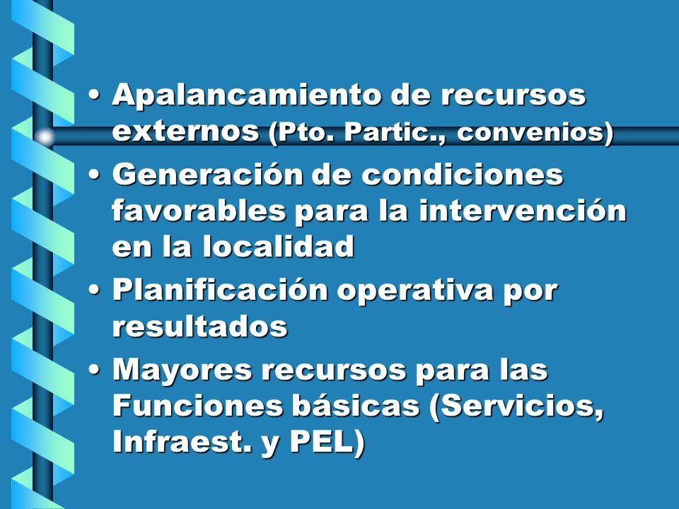Apalancamiento de recursos externos (Pto.