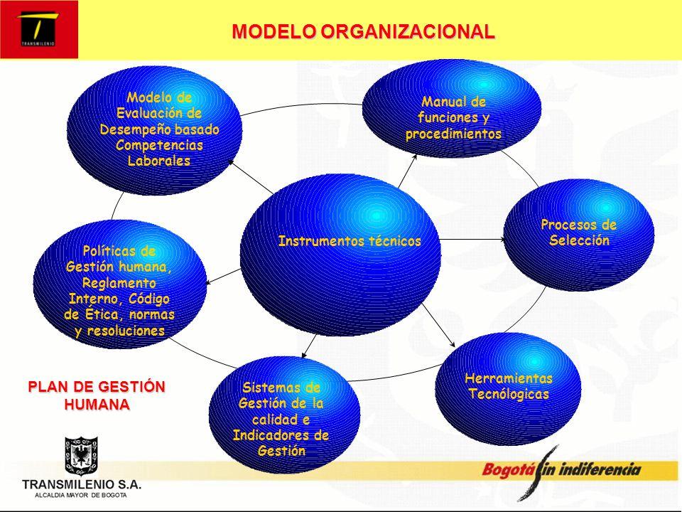 MODELO ORGANIZACIONAL Sinergia entre lo humano, lo técnico y la cultura Instrumentos técnicos Clima y Cultura Desarrollo y Crecimiento del Recurso humano PLANEACIÓN CORPORATIVA