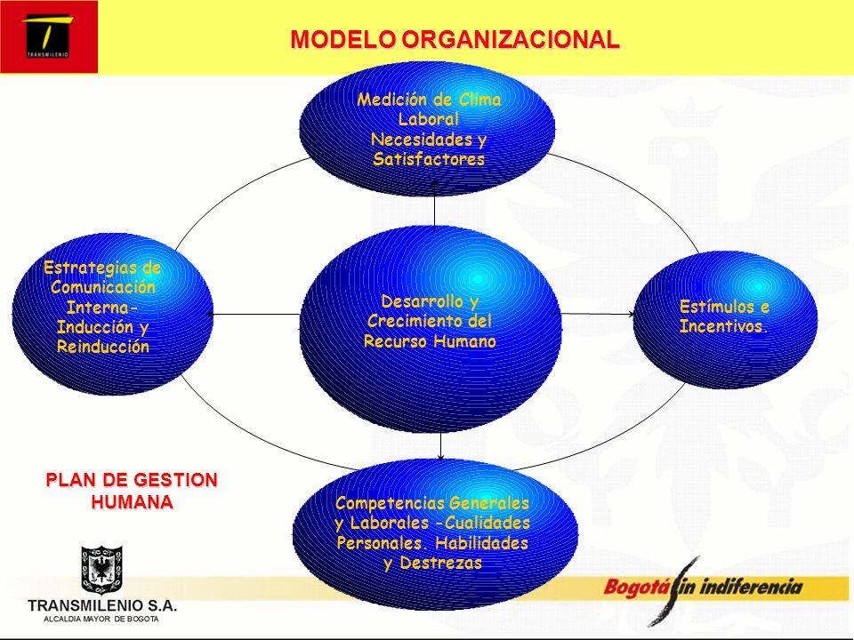 MODELO ORGANIZACIONAL PLAN DE GESTIÓN HUMANA Instrumentos técnicos Manual de funciones y procedimientos Procesos de Selección Sistemas de Gestión de la calidad e Indicadores de Gestión Modelo de Evaluación de Desempeño basado Competencias Laborales Políticas de Gestión humana, Reglamento Interno, Código de Ética, normas y resoluciones Herramientas Tecnólogicas