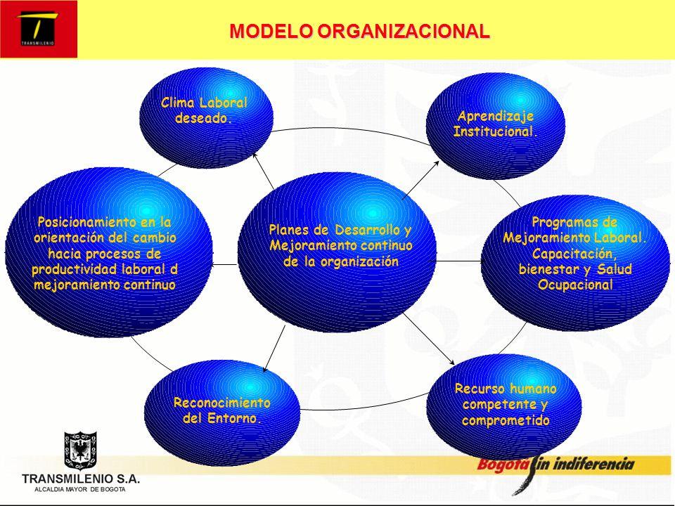 MODELO ORGANIZACIONAL PLAN DE GESTION HUMANA.