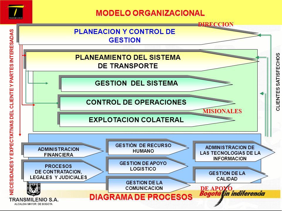 MODELO ORGANIZACIONAL PROCESOS DE LA ORGANIZACIÓN La empresa ha venido realizando una revisión permanente de los procesos y procedimientos a la luz de las funciones, competencias y ordenamiento jurídico en desarrollo de la gestión misional y logística de la organización y de las expectativas de los usuarios actuales y potenciales del Sistema TransMilenio.