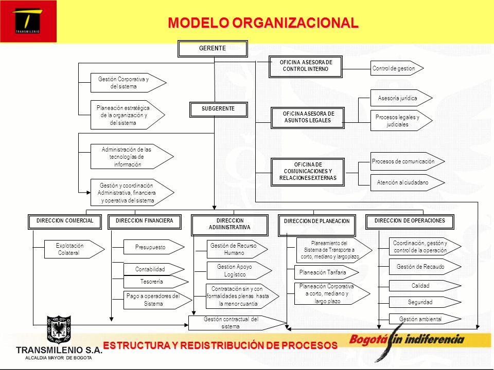 MODELO ORGANIZACIONAL PLANEAMIENTO DEL SISTEMA DE TRANSPORTE PLANEAMIENTO DEL SISTEMA DE TRANSPORTE GESTION DEL SISTEMA PROCESOS DE CONTRATACION, LEGALES Y JUDICIALES PROCESOS DE CONTRATACION, LEGALES Y JUDICIALES GESTION DE APOYO LOGISTICO GESTION DE APOYO LOGISTICO EXPLOTACION COLATERAL CONTROL DE OPERACIONES ADMINISTRACION FINANCIERA ADMINISTRACION FINANCIERA GESTIÓN DE RECURSO HUMANO GESTIÓN DE RECURSO HUMANO GESTION DE LA COMUNICACION GESTION DE LA COMUNICACION NECESIDADES Y EXPECTATIVAS DEL CLIENTE Y PARTES INTERESADAS CLIENTES SATISFECHOS MISIONALES APOYO DIRECCION GESTION DE LA CALIDAD GESTION DE LA CALIDAD ADMINISTRACION DE LAS TECNOLOGIAS DE LA INFORMACION ADMINISTRACION DE LAS TECNOLOGIAS DE LA INFORMACION DE APOYO DIAGRAMA DE PROCESOS