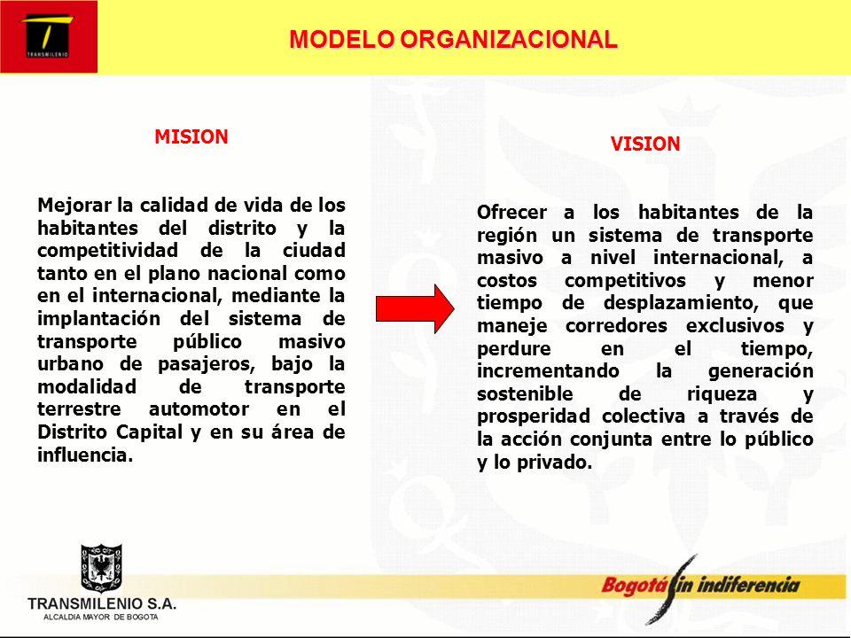 MODELO ORGANIZACIONAL El 13 de Octubre de 1999 el Concejo de Bogotá mediante acuerdo No.