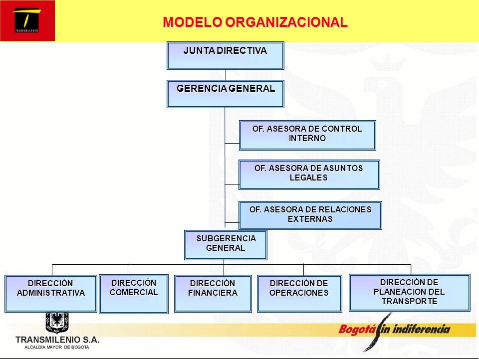 MODELO ORGANIZACIONAL OBJETIVOS ESTRATÉGICOS Efectividad en la planeación y control del sistema de transporte masivo.