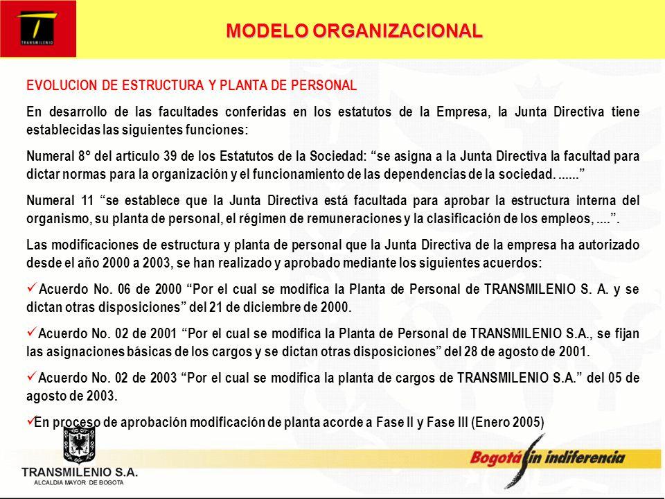 MODELO ORGANIZACIONAL DIRECCIÓN ADMINISTRATIVA DIRECCIÓN DE PLANEACION DEL TRANSPORTE JUNTA DIRECTIVA OF.