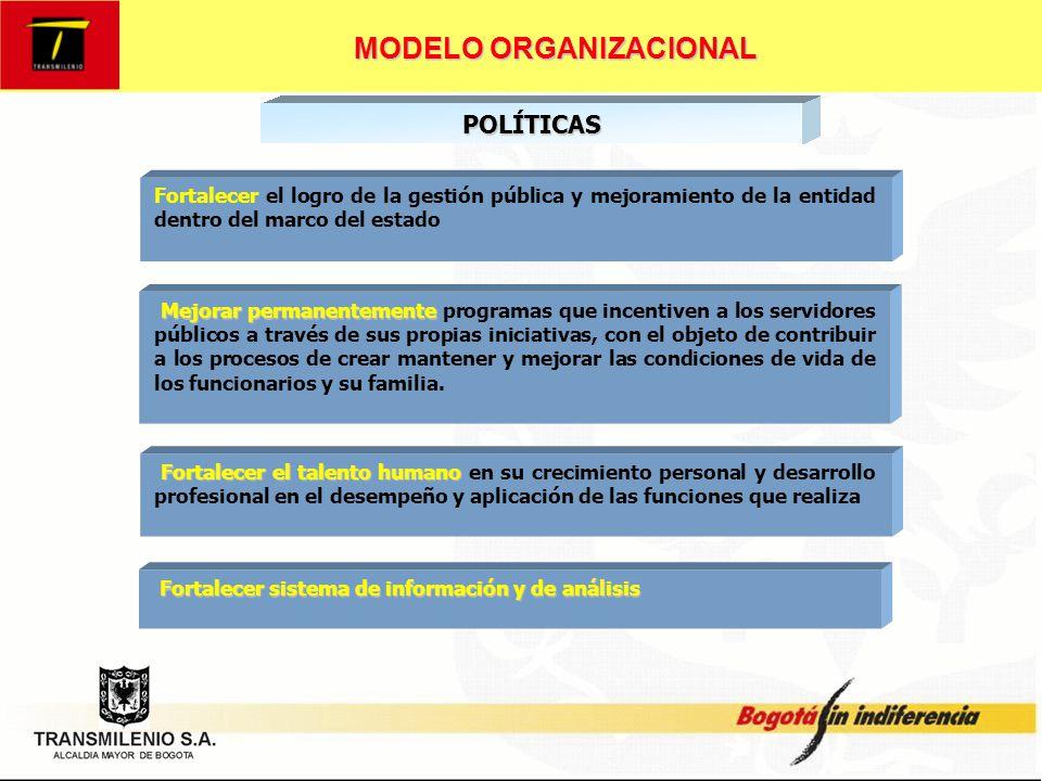MODELO ORGANIZACIONAL CARGOS : 16EMPLEADOS DE DIRECCION Y CONFIANZA EMPLEADOS PUBLICOS Los niveles estructurales de la organización están dados por el nivel directivo, ejecutivo, profesional, técnico y auxiliar.