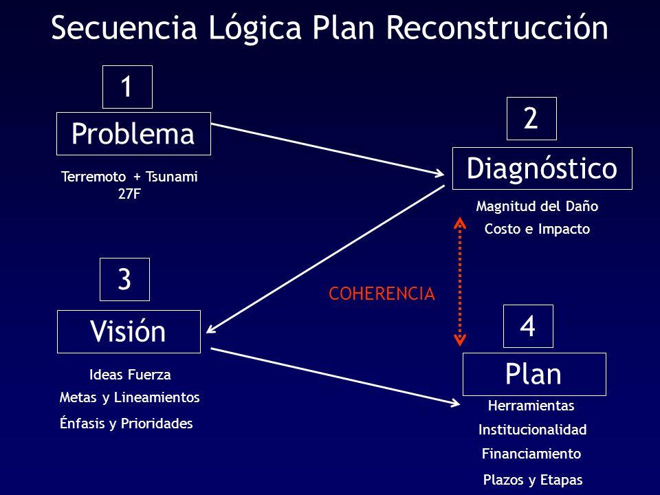 Secuencia Lógica Plan Reconstrucción Problema Terremoto + Tsunami 27F 1 Diagnóstico Magnitud del Daño Costo e Impacto 2 Visión Ideas Fuerza Metas y Lineamientos 3 Énfasis y Prioridades Herramientas Plan Institucionalidad Plazos y Etapas 4 Financiamiento COHERENCIA