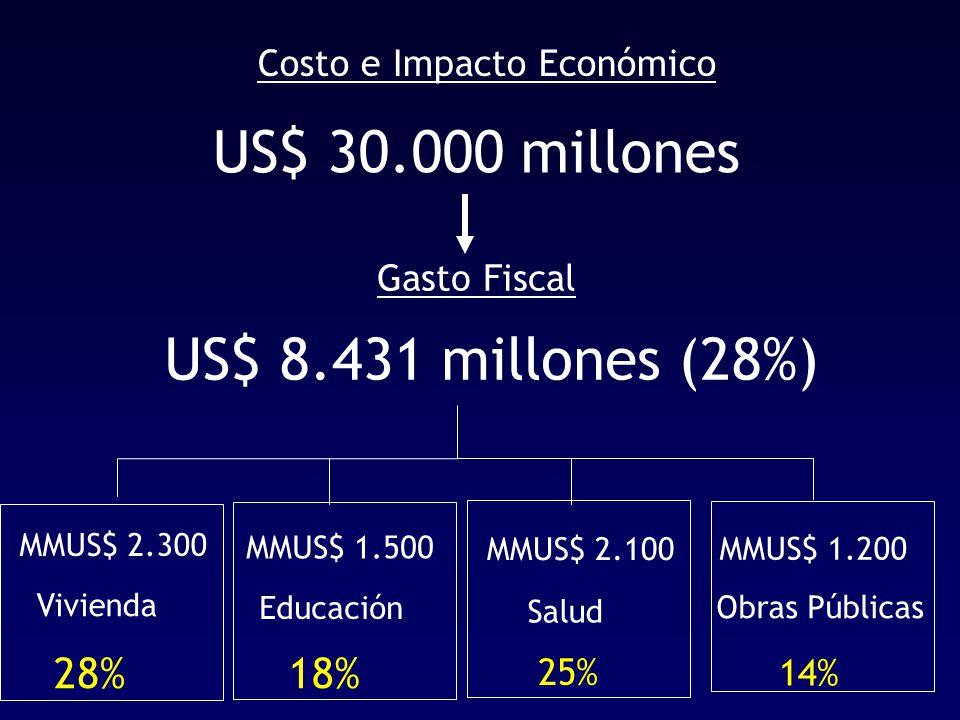 US$ 8.431 millones (28%) Gasto Fiscal US$ 30.000 millones Costo e Impacto Económico Vivienda Educación Salud Obras Públicas MMUS$ 2.300 MMUS$ 1.500 MMUS$ 2.100 MMUS$ 1.200 28%18% 25% 14%