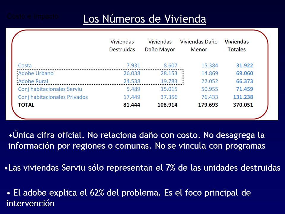 Costo e Impacto Los Números de Vivienda Única cifra oficial.