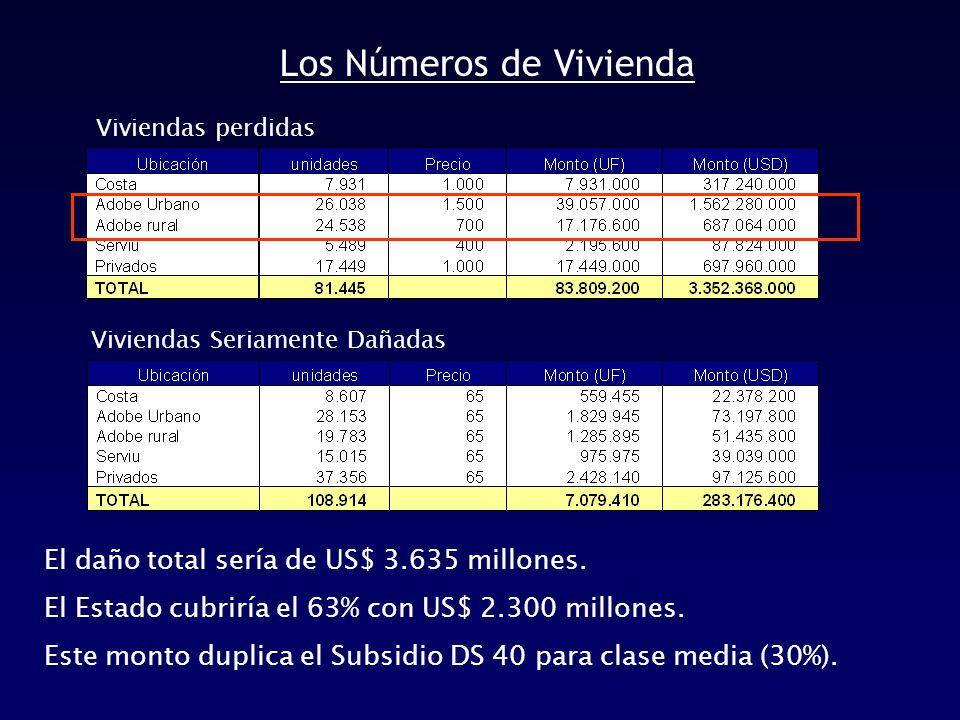 Los Números de Vivienda El daño total sería de US$ 3.635 millones.