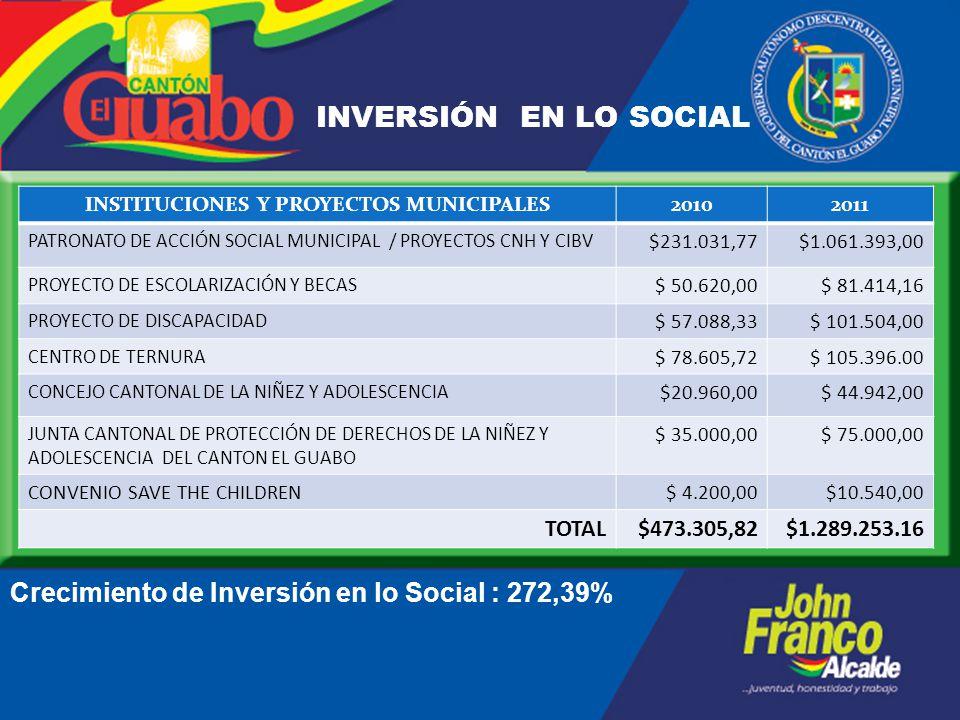 INSTITUCIONES Y PROYECTOS MUNICIPALES20102011 PATRONATO DE ACCIÓN SOCIAL MUNICIPAL / PROYECTOS CNH Y CIBV $231.031,77$1.061.393,00 PROYECTO DE ESCOLARIZACIÓN Y BECAS $ 50.620,00$ 81.414,16 PROYECTO DE DISCAPACIDAD $ 57.088,33$ 101.504,00 CENTRO DE TERNURA $ 78.605,72$ 105.396.00 CONCEJO CANTONAL DE LA NIÑEZ Y ADOLESCENCIA $20.960,00$ 44.942,00 JUNTA CANTONAL DE PROTECCIÓN DE DERECHOS DE LA NIÑEZ Y ADOLESCENCIA DEL CANTON EL GUABO $ 35.000,00$ 75.000,00 CONVENIO SAVE THE CHILDREN$ 4.200,00$10.540,00 TOTAL$473.305,82$1.289.253.16 INVERSIÓN EN LO SOCIAL Crecimiento de Inversión en lo Social : 272,39%