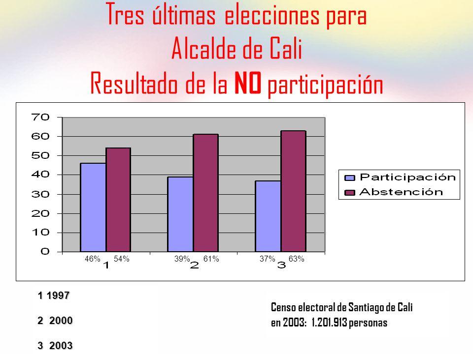 Tres últimas elecciones para Alcalde de Cali Resultado de la NO participación 1 1997 2 2000 3 2003 Censo electoral de Santiago de Cali en 2003: 1.201.913 personas 46% 54%39% 61%37% 63%