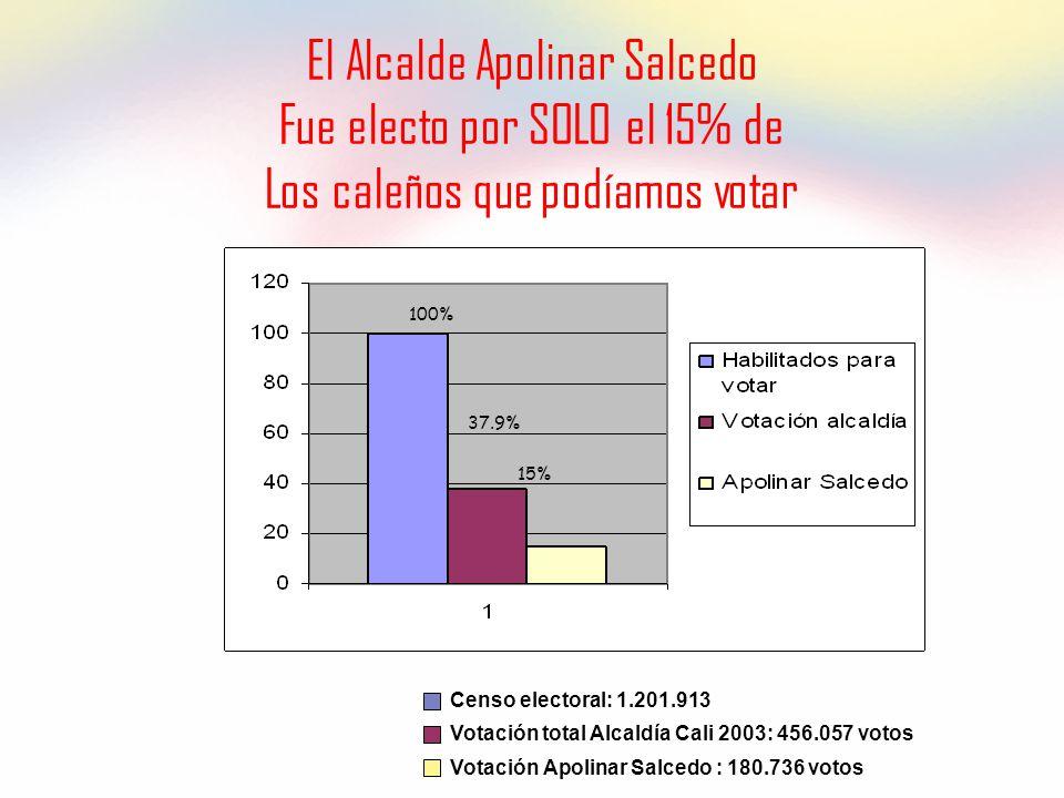 El Alcalde Apolinar Salcedo Fue electo por SOLO el 15% de Los caleños que podíamos votar Votación total Alcaldía Cali 2003: 456.057 votos Votación Apolinar Salcedo : 180.736 votos 100% 15% Censo electoral: 1.201.913 37.9%