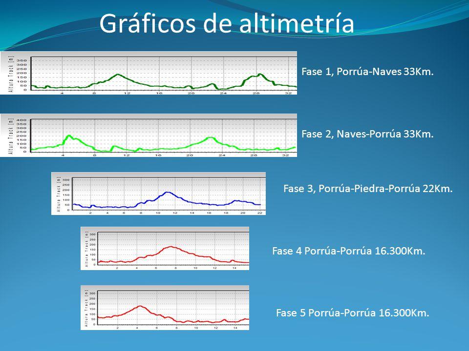 Gráficos de altimetría Fase 1, Porrúa-Naves 33Km. Fase 2, Naves-Porrúa 33Km.