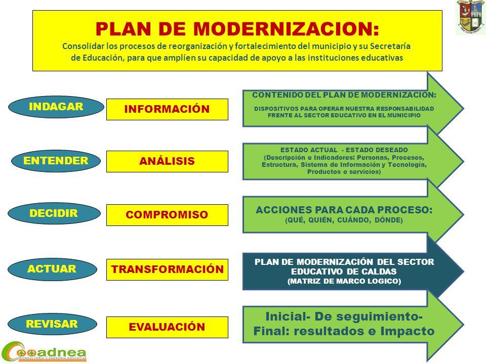 ACTUAR DECIDIR ENTENDER REVISAR INDAGAR INFORMACIÓN ANÁLISIS COMPROMISO TRANSFORMACIÓN EVALUACIÓN PLAN DE MODERNIZACION: Consolidar los procesos de reorganización y fortalecimiento del municipio y su Secretaría de Educación, para que amplíen su capacidad de apoyo a las instituciones educativas CONTENIDO DEL PLAN DE MODERNIZACIÓN: DISPOSITIVOS PARA OPERAR NUESTRA RESPONSABILIDAD FRENTE AL SECTOR EDUCATIVO EN EL MUNICIPIO ESTADO ACTUAL - ESTADO DESEADO (Descripción e Indicadores: Personas, Procesos, Estructura, Sistema de Información y Tecnología, Productos o servicios) ACCIONES PARA CADA PROCESO: (QUÉ, QUIÉN, CUÁNDO, DÓNDE) PLAN DE MODERNIZACIÓN DEL SECTOR EDUCATIVO DE CALDAS (MATRIZ DE MARCO LOGICO) Inicial- De seguimiento- Final: resultados e Impacto