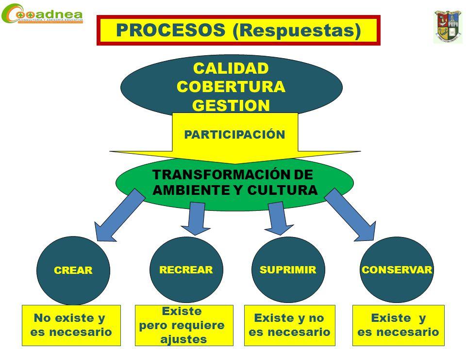 CALIDAD COBERTURA GESTION TRANSFORMACIÓN DE AMBIENTE Y CULTURA CREAR RECREARSUPRIMIRCONSERVAR PARTICIPACIÓN PROCESOS (Respuestas) No existe y es necesario Existe pero requiere ajustes Existe y no es necesario Existe y es necesario