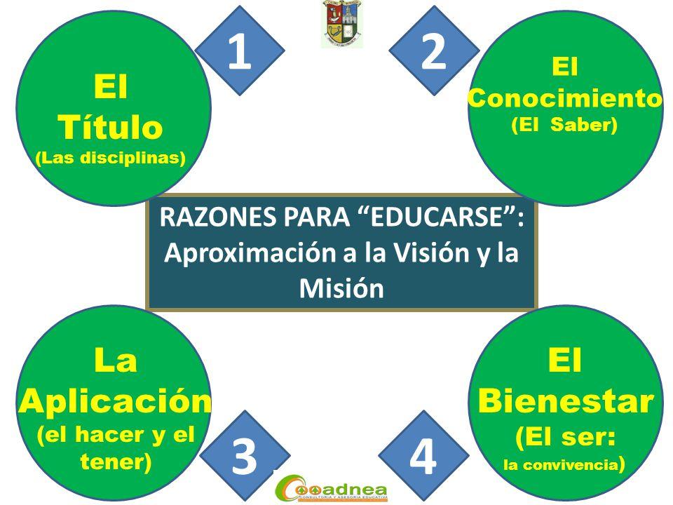 RAZONES PARA EDUCARSE : Aproximación a la Visión y la Misión El Título (Las disciplinas) 1 El Conocimiento (El Saber) 2 La Aplicación (el hacer y el tener) 3 El Bienestar (El ser: la convivencia ) 4