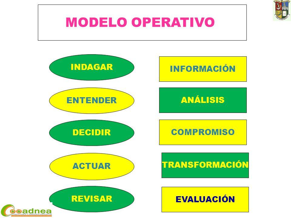 ACTUAR DECIDIR ENTENDER REVISAR INDAGAR INFORMACIÓN ANÁLISIS COMPROMISO TRANSFORMACIÓN EVALUACIÓN MODELO OPERATIVO