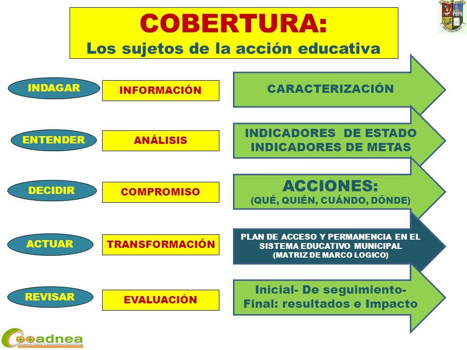 ACTUAR DECIDIR ENTENDER REVISAR INDAGAR INFORMACIÓN ANÁLISIS COMPROMISO TRANSFORMACIÓN EVALUACIÓN COBERTURA: Los sujetos de la acción educativa CARACTERIZACIÓN INDICADORES DE ESTADO INDICADORES DE METAS ACCIONES: (QUÉ, QUIÉN, CUÁNDO, DÓNDE) PLAN DE ACCESO Y PERMANENCIA EN EL SISTEMA EDUCATIVO MUNICIPAL (MATRIZ DE MARCO LOGICO) Inicial- De seguimiento- Final: resultados e Impacto