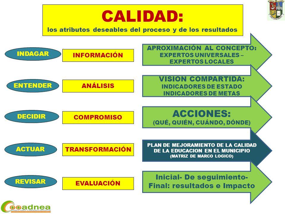 ACTUAR DECIDIR ENTENDER REVISAR INDAGAR INFORMACIÓN ANÁLISIS COMPROMISO TRANSFORMACIÓN EVALUACIÓN CALIDAD: los atributos deseables del proceso y de los resultados APROXIMACIÓN AL CONCEPTO: EXPERTOS UNIVERSALES – EXPERTOS LOCALES VISION COMPARTIDA: INDICADORES DE ESTADO INDICADORES DE METAS ACCIONES: (QUÉ, QUIÉN, CUÁNDO, DÓNDE) PLAN DE MEJORAMIENTO DE LA CALIDAD DE LA EDUCACION EN EL MUNICIPIO (MATRIZ DE MARCO LOGICO) Inicial- De seguimiento- Final: resultados e Impacto