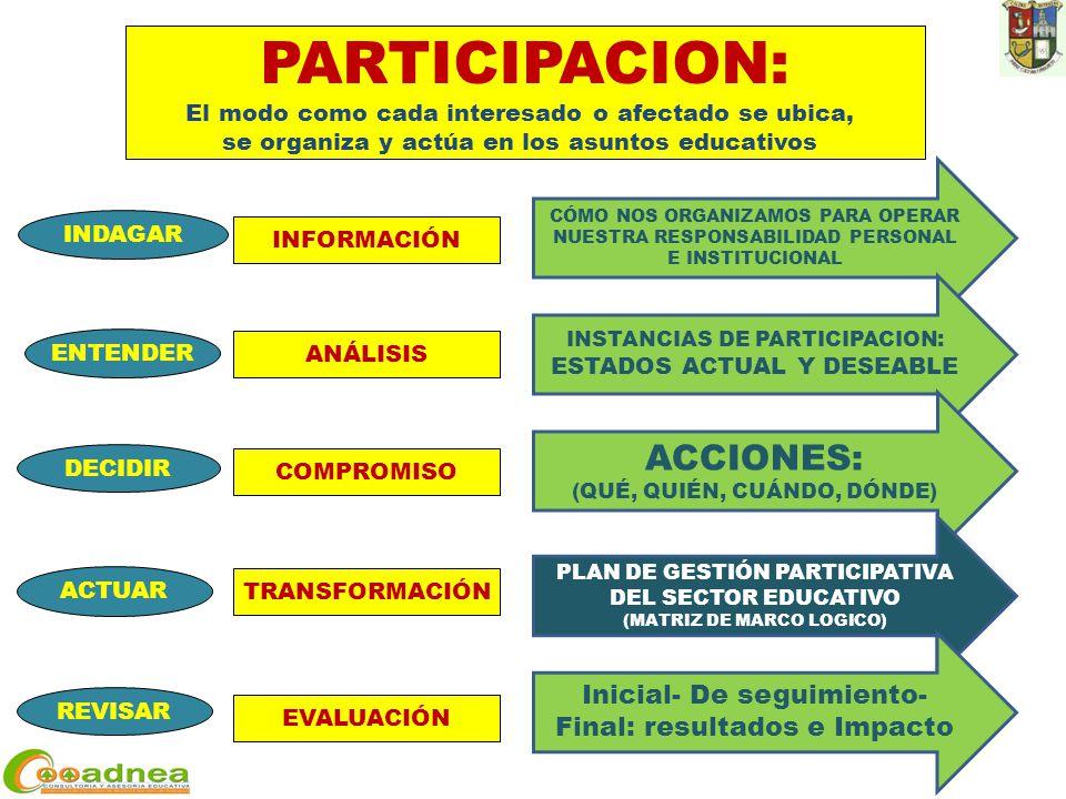 ACTUAR DECIDIR ENTENDER REVISAR INDAGAR INFORMACIÓN ANÁLISIS COMPROMISO TRANSFORMACIÓN EVALUACIÓN PARTICIPACION: El modo como cada interesado o afectado se ubica, se organiza y actúa en los asuntos educativos CÓMO NOS ORGANIZAMOS PARA OPERAR NUESTRA RESPONSABILIDAD PERSONAL E INSTITUCIONAL INSTANCIAS DE PARTICIPACION: ESTADOS ACTUAL Y DESEABLE ACCIONES: (QUÉ, QUIÉN, CUÁNDO, DÓNDE) PLAN DE GESTIÓN PARTICIPATIVA DEL SECTOR EDUCATIVO (MATRIZ DE MARCO LOGICO) Inicial- De seguimiento- Final: resultados e Impacto