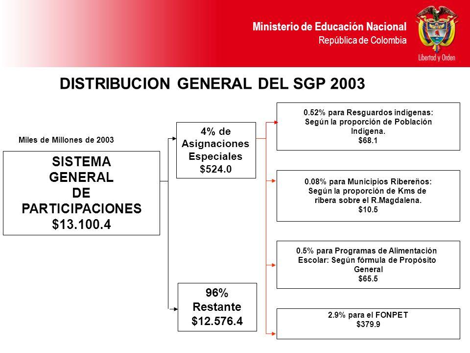 Ministerio de Educación Nacional República de Colombia DISTRIBUCION GENERAL DEL SGP 2003 SISTEMA GENERAL DE PARTICIPACIONES $13.100.4 4% de Asignaciones Especiales $524.0 96% Restante $12.576.4 0.08% para Municipios Ribereños: Según la proporción de Kms de ribera sobre el R.Magdalena.