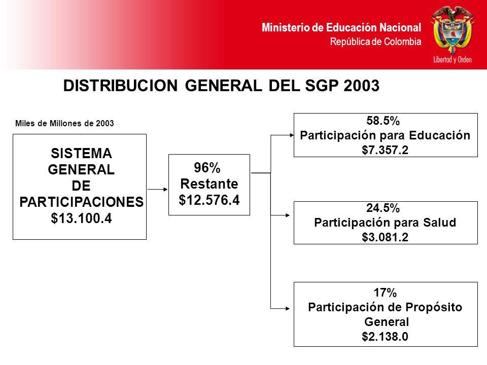 Ministerio de Educación Nacional República de Colombia SISTEMA GENERAL DE PARTICIPACIONES $13.100.4 96% Restante $12.576.4 58.5% Participación para Educación $7.357.2 24.5% Participación para Salud $3.081.2 17% Participación de Propósito General $2.138.0 DISTRIBUCION GENERAL DEL SGP 2003 Miles de Millones de 2003