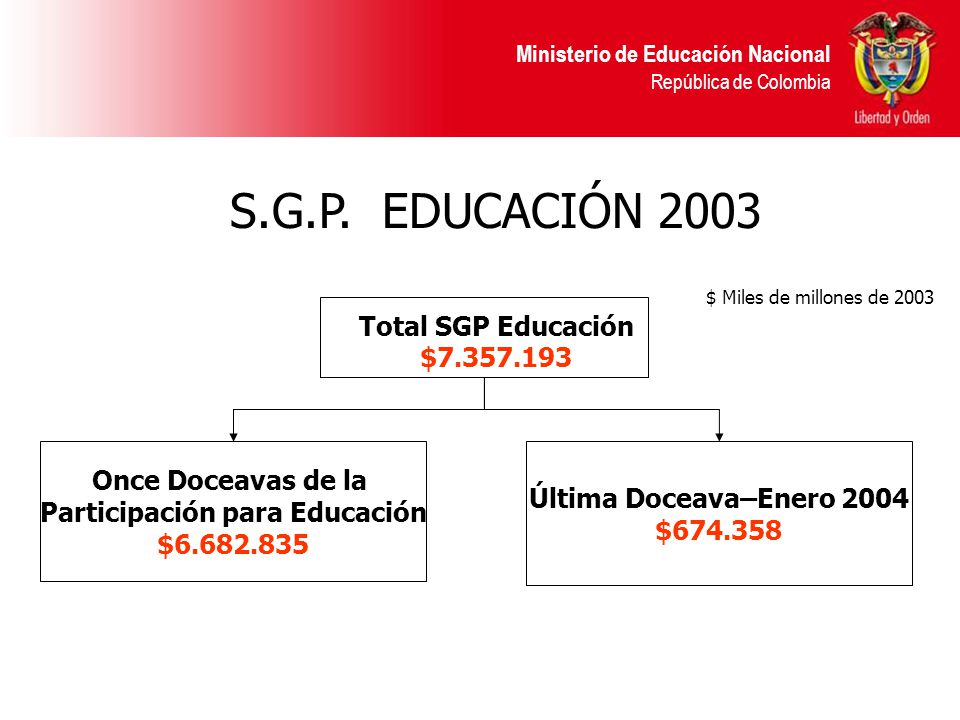 Ministerio de Educación Nacional República de Colombia S.G.P.
