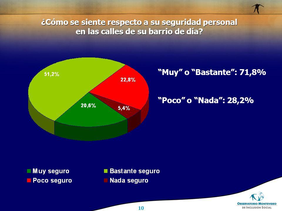 10 Muy o Bastante : 71,8% Poco o Nada : 28,2% ¿Cómo se siente respecto a su seguridad personal en las calles de su barrio de día