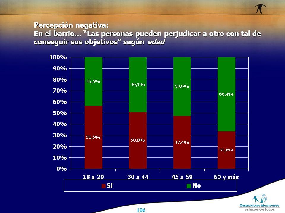 106 Percepción negativa: En el barrio...