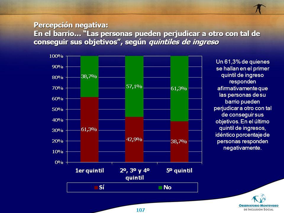 107 Percepción negativa: En el barrio...