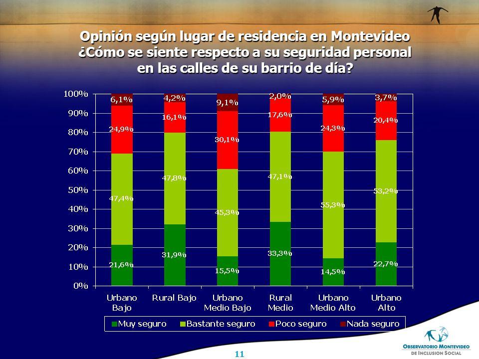 11 Opinión según lugar de residencia en Montevideo ¿Cómo se siente respecto a su seguridad personal en las calles de su barrio de día