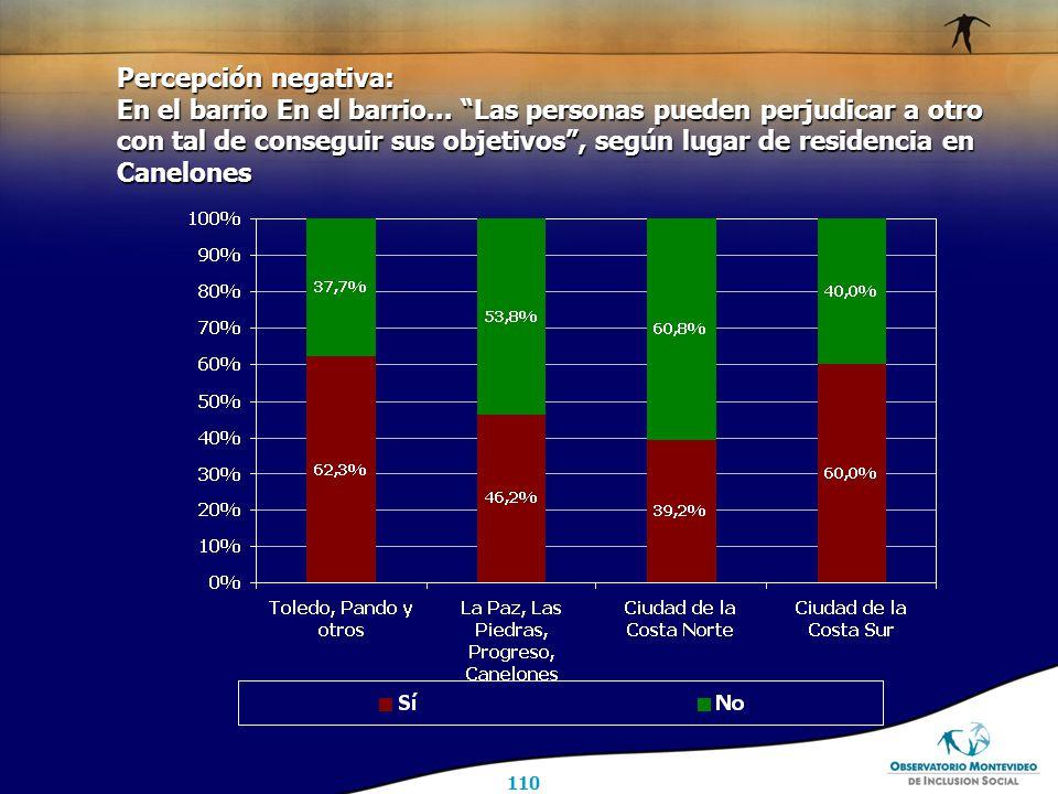 110 Percepción negativa: En el barrio En el barrio...