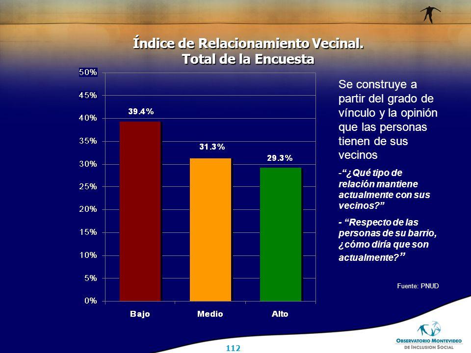 112 Índice de Relacionamiento Vecinal.