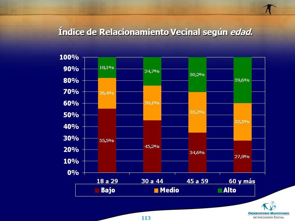 113 Índice de Relacionamiento Vecinal según edad.