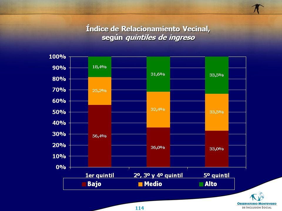 114 Índice de Relacionamiento Vecinal, según quintiles de ingreso