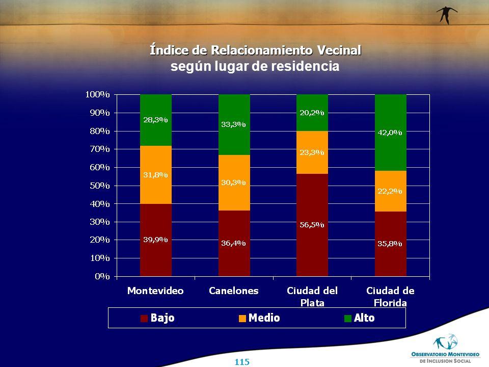 115 Índice de Relacionamiento Vecinal Índice de Relacionamiento Vecinal según lugar de residencia