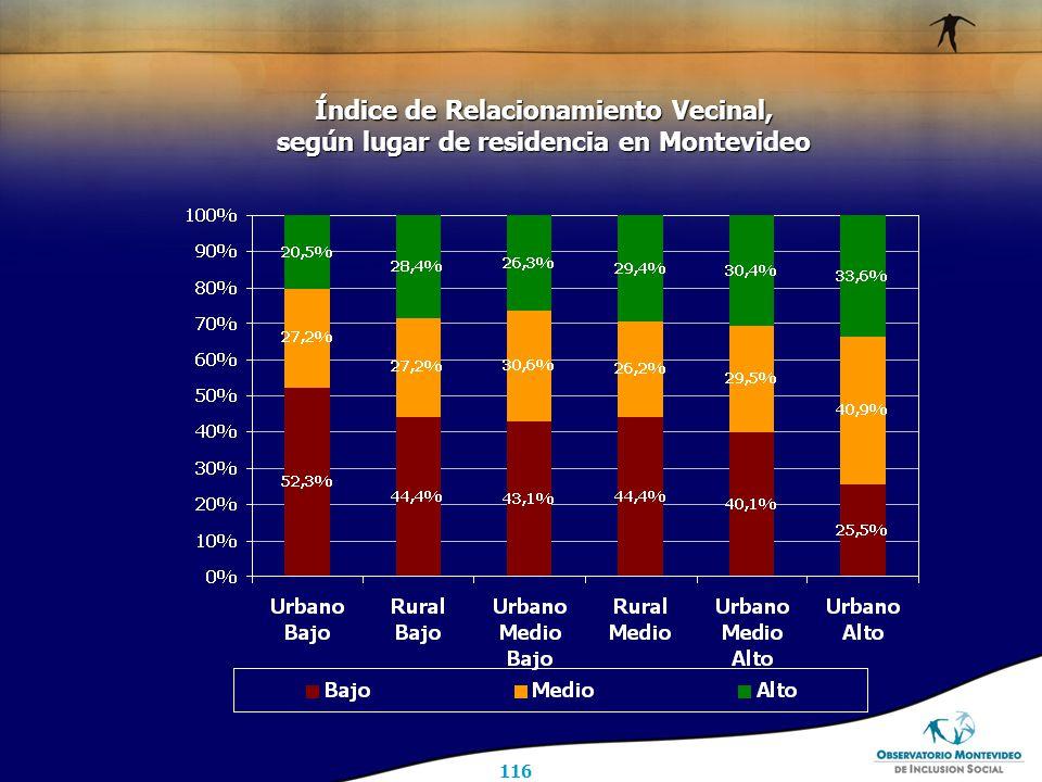 116 Índice de Relacionamiento Vecinal, según lugar de residencia en Montevideo