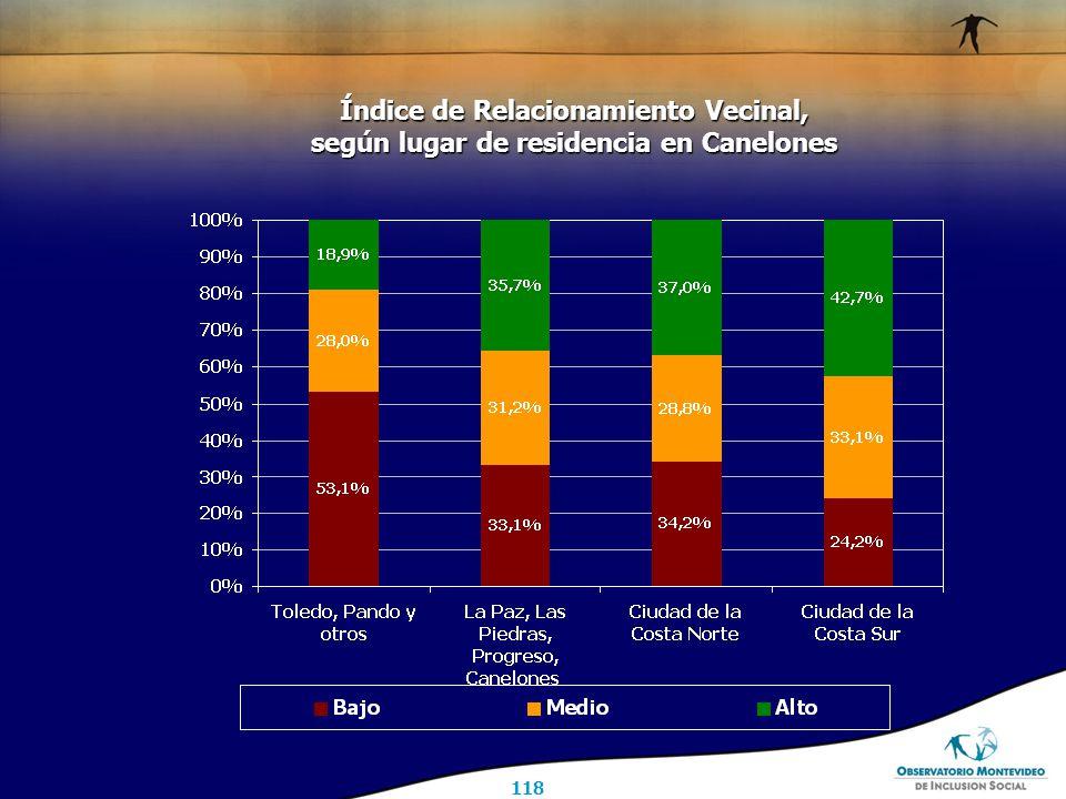 118 Índice de Relacionamiento Vecinal, según lugar de residencia en Canelones