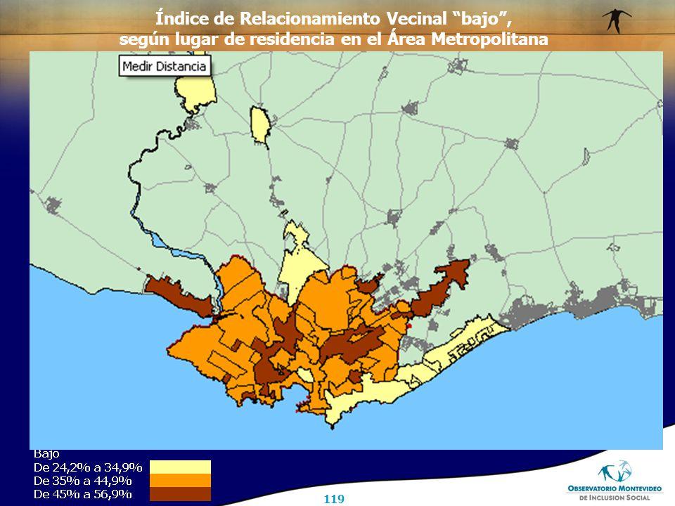 119 Índice de Relacionamiento Vecinal bajo , según lugar de residencia en el Área Metropolitana