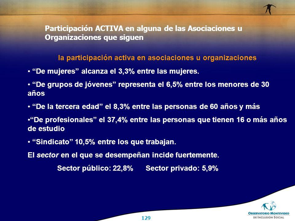 129 Participación ACTIVA en alguna de las Asociaciones u Organizaciones que siguen la participación activa en asociaciones u organizaciones De mujeres alcanza el 3,3% entre las mujeres.