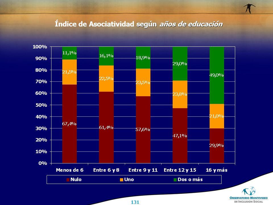 131 según años de educación Índice de Asociatividad según años de educación