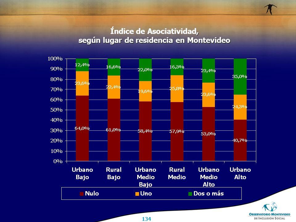 134, según lugar de residencia en Montevideo Índice de Asociatividad, según lugar de residencia en Montevideo