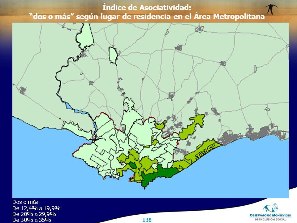 138 Índice de Asociatividad: dos o más según lugar de residencia en el Área Metropolitana