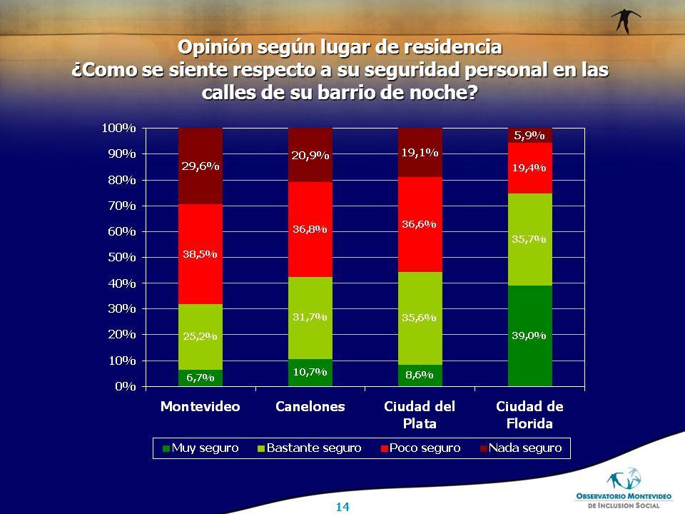 14 Opinión según lugar de residencia ¿Como se siente respecto a su seguridad personal en las calles de su barrio de noche
