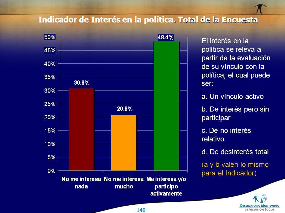 140. Total de la Encuesta Indicador de Interés en la política.