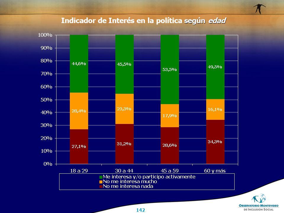 142 según edad Indicador de Interés en la política según edad