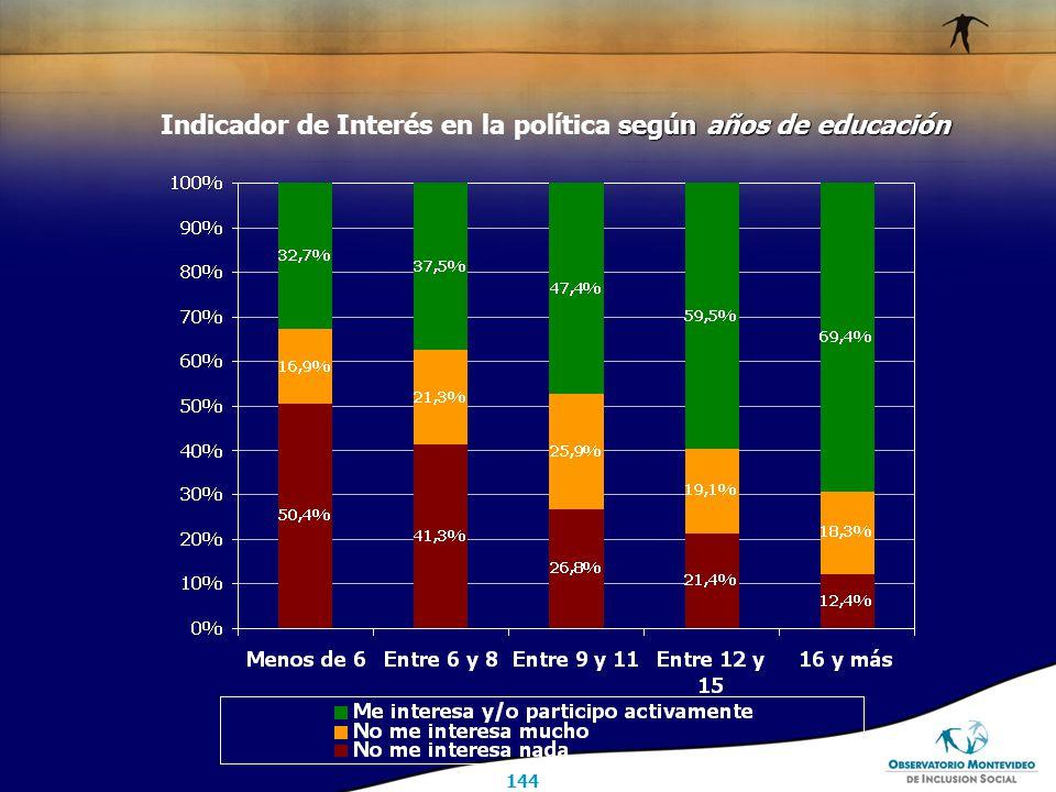 144 según años de educación Indicador de Interés en la política según años de educación